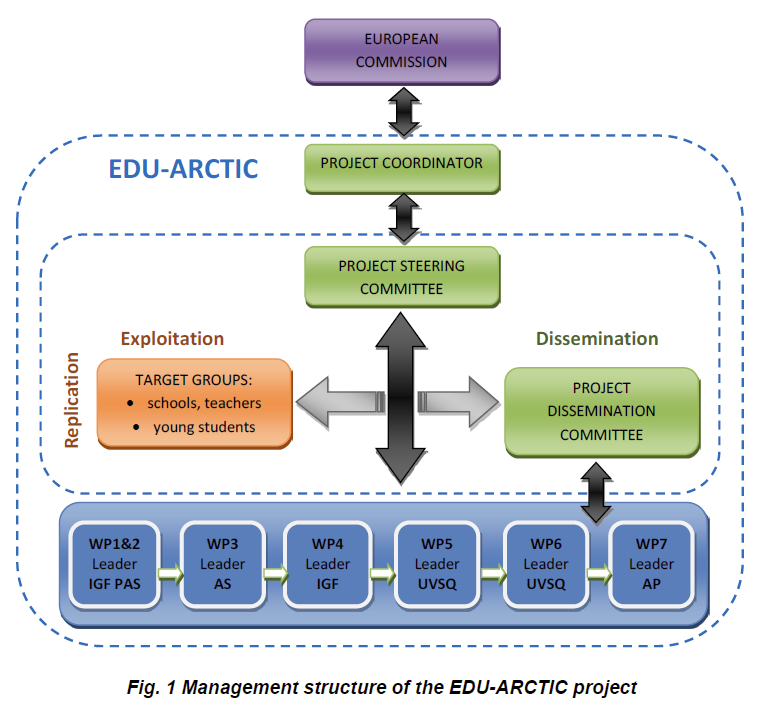 EDU-Arctic structure